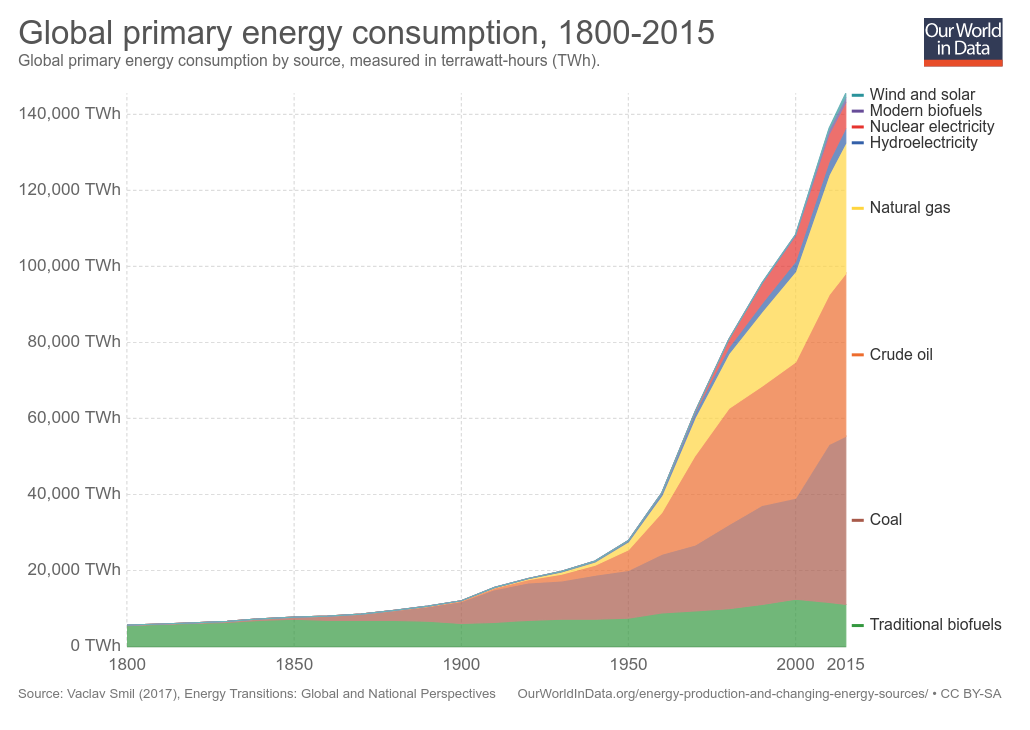 World primary energy Consumption